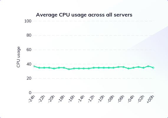 VPS overselling: The SSD Nodes usage graph
