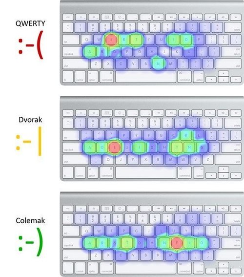 The Colemak layout: a subjective outlook