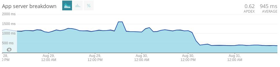 NewRelic statistics monitoring