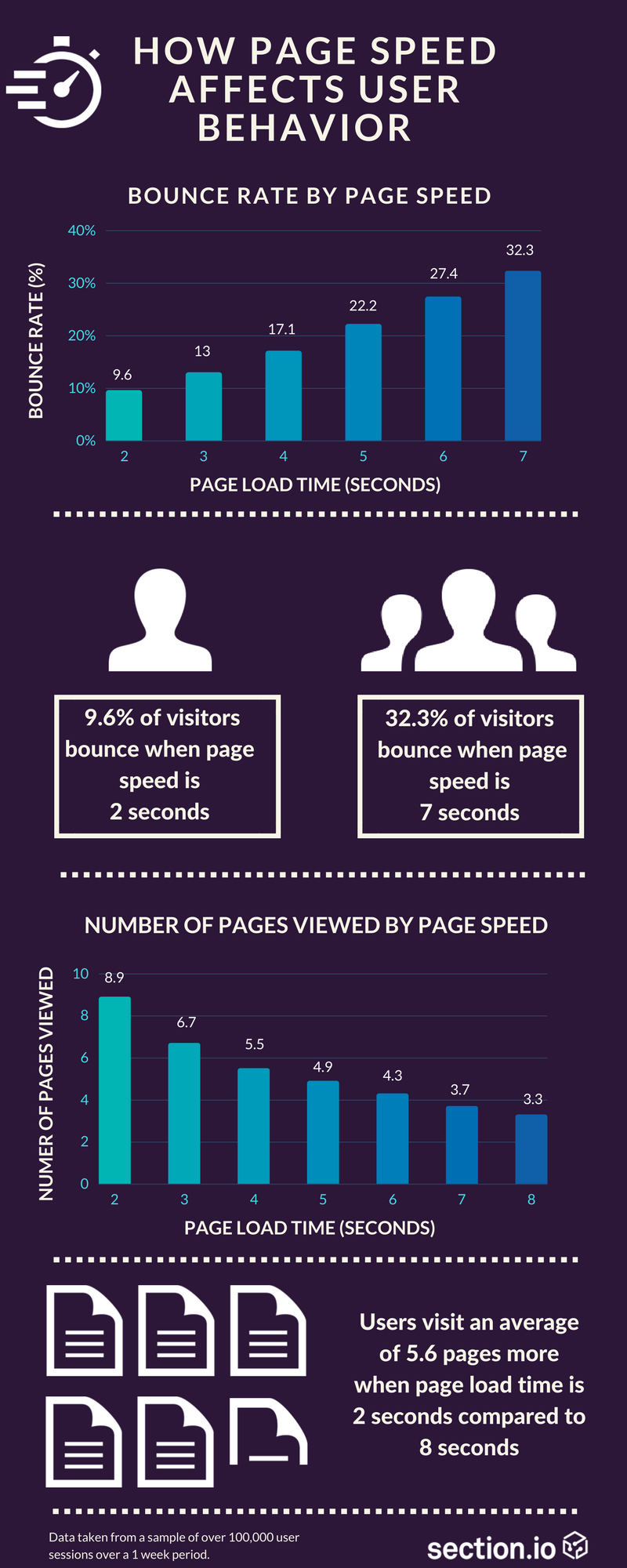 NVMe VPS vs SSD: An infographic showing how slow page speed negatively affects user behavior
