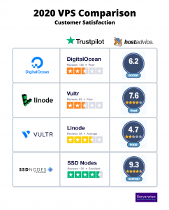 digital_ocean_vs_linode_vs_vultr_comparison_2020