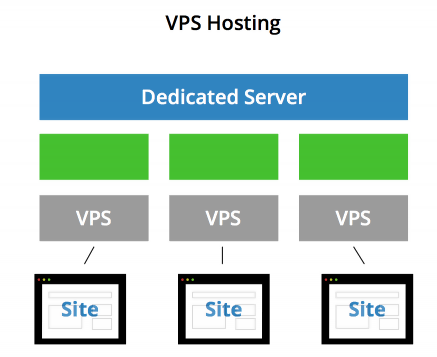 What Is A VPS? An Intro To Virtual Private Servers | Serverwise