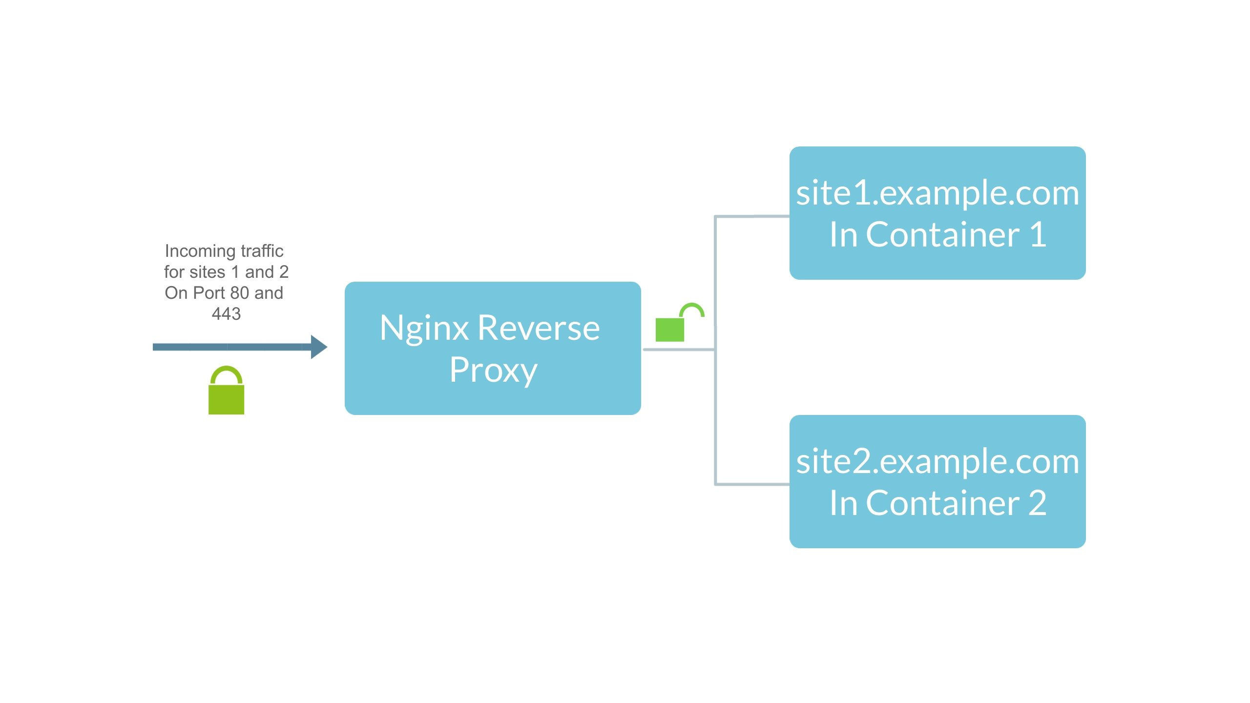 Multiple website setup with Nginx and Docker containers